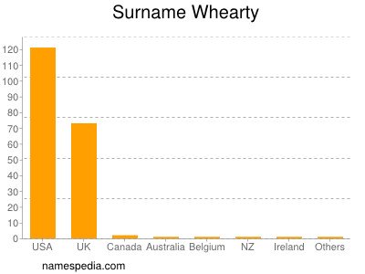 Surname Whearty