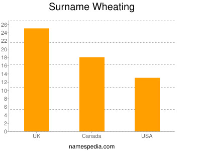 Surname Wheating