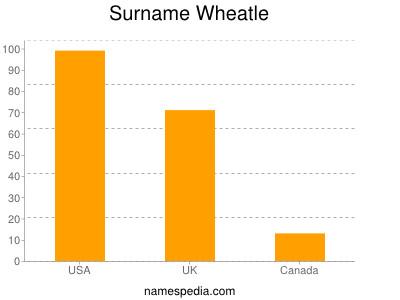 Surname Wheatle