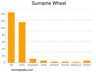 Surname Wheel