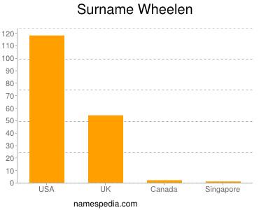 Surname Wheelen