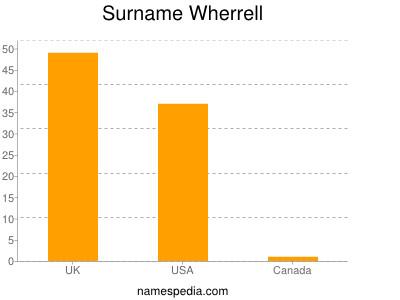 Surname Wherrell