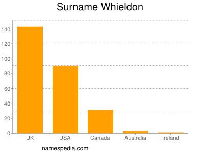 Surname Whieldon