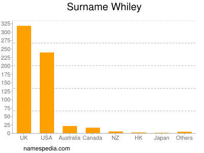Surname Whiley