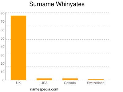 Surname Whinyates