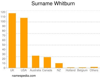Surname Whitburn