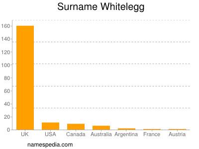 Surname Whitelegg