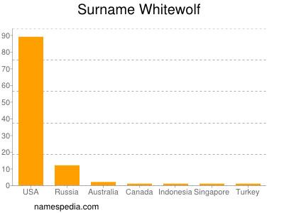 Surname Whitewolf