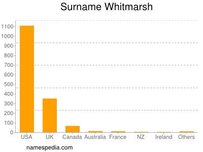 Surname Whitmarsh