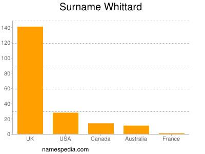 Surname Whittard