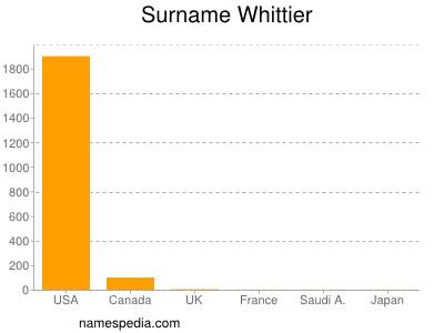 Surname Whittier