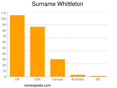 Surname Whittleton