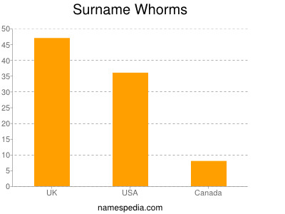 Surname Whorms