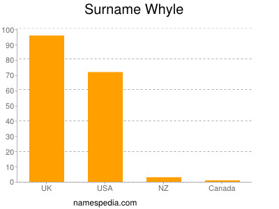 Surname Whyle