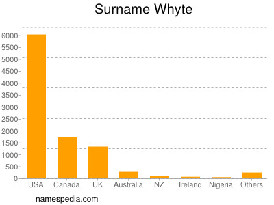 Surname Whyte