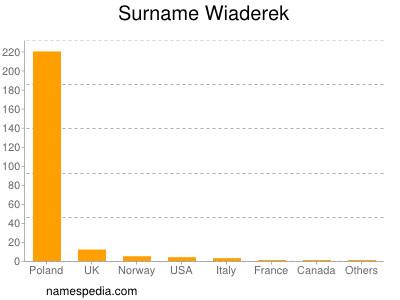 Surname Wiaderek