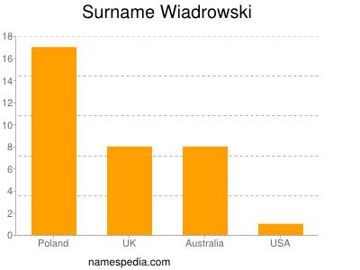 Surname Wiadrowski