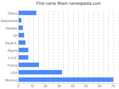 Given name Wiam