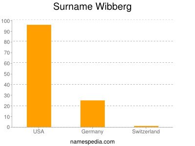 Surname Wibberg