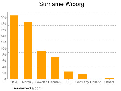 Surname Wiborg