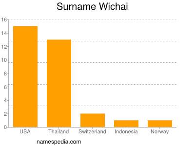 Surname Wichai