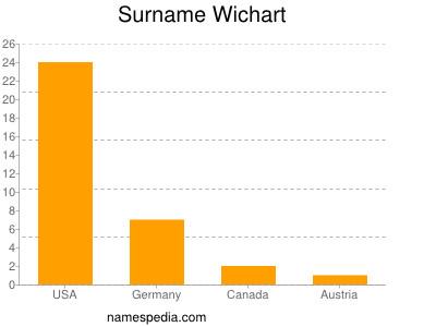 Surname Wichart
