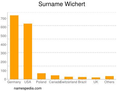 Surname Wichert
