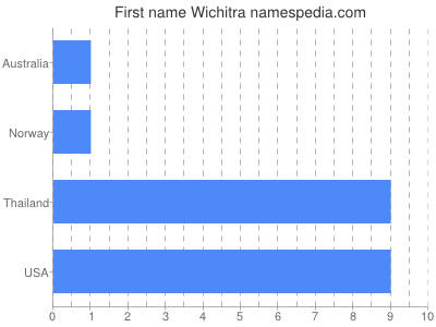 Given name Wichitra