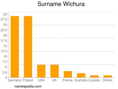 Surname Wichura