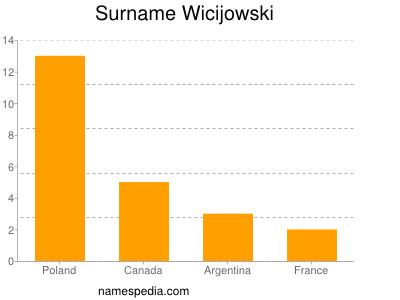 Surname Wicijowski