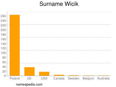 Surname Wicik