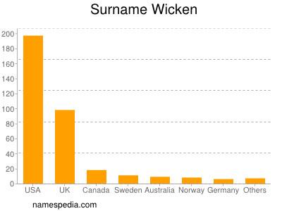 Surname Wicken