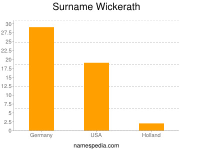 Surname Wickerath