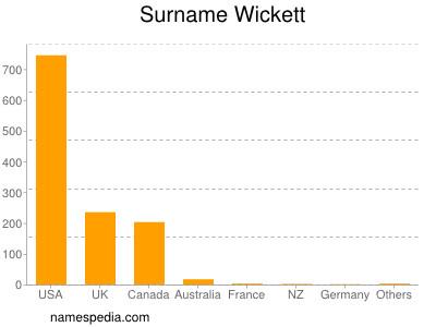 Surname Wickett