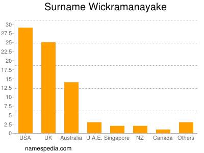 Surname Wickramanayake