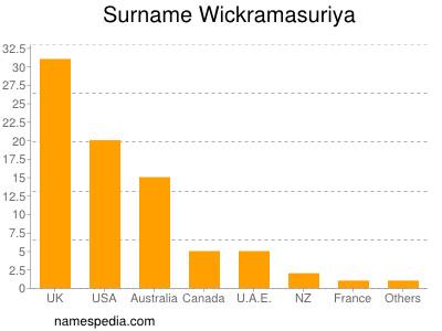 Surname Wickramasuriya