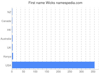 Given name Wicks
