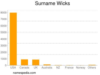 Surname Wicks