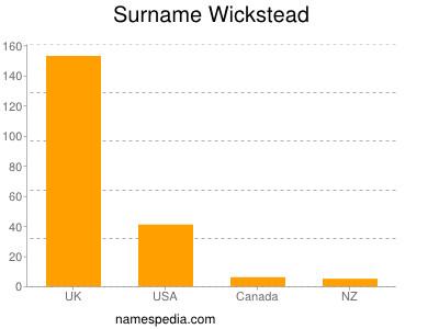 Surname Wickstead
