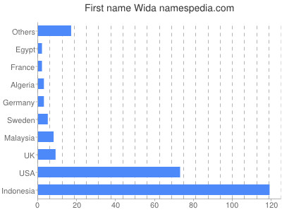 Given name Wida