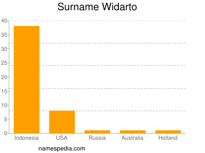 Surname Widarto