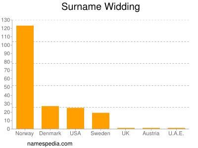 Surname Widding