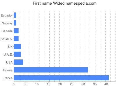 Given name Wided
