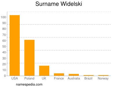 Surname Widelski