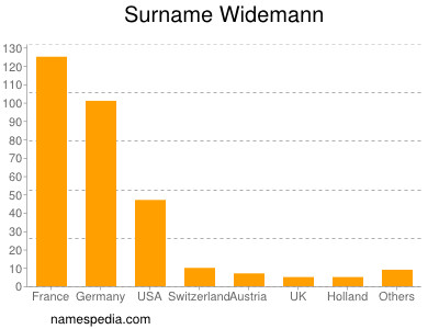 Surname Widemann