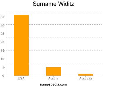 Surname Widitz