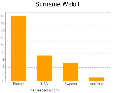 Surname Widolf