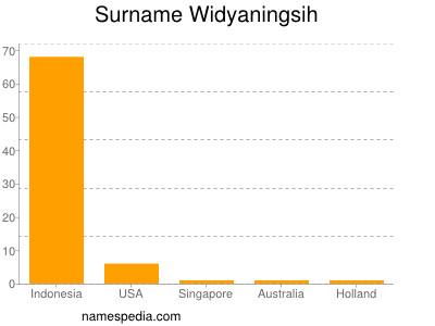Surname Widyaningsih