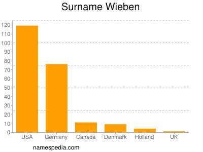Surname Wieben