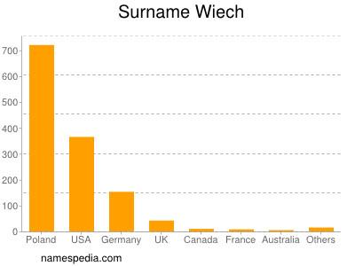 Surname Wiech